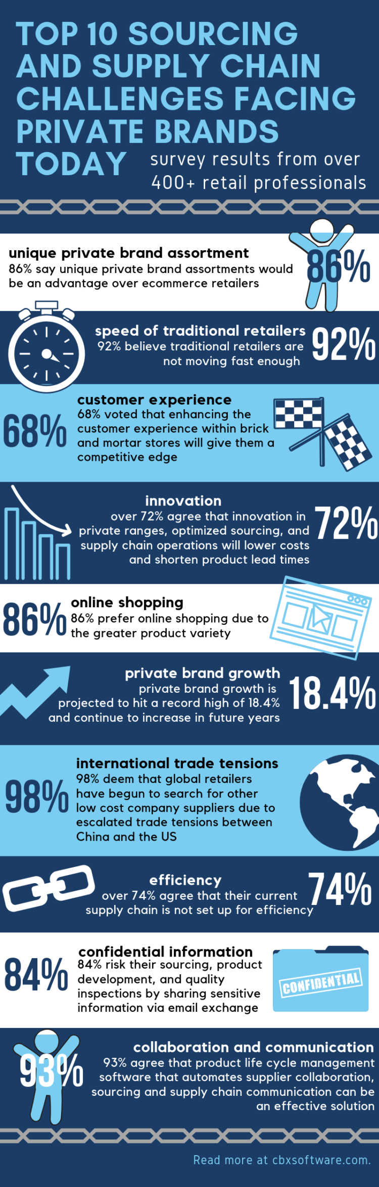 Sourcing challenges infographic